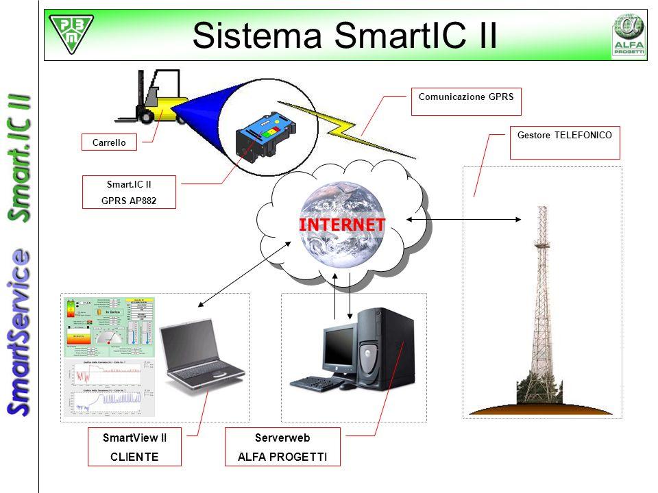 Smart.IC II GPRS AP882 Carrello Comunicazione GPRS Gestore TELEFONICO SmartView II CLIENTE Serverweb ALFA PROGETTI Sistema SmartIC II INTERNET