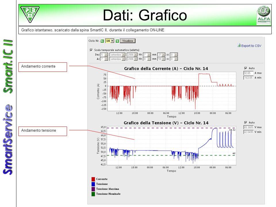 Grafico istantaneo, scaricato dalla spina SmartIC II, durante il collegamento ON-LINE Andamento corrente Andamento tensione Dati: Grafico