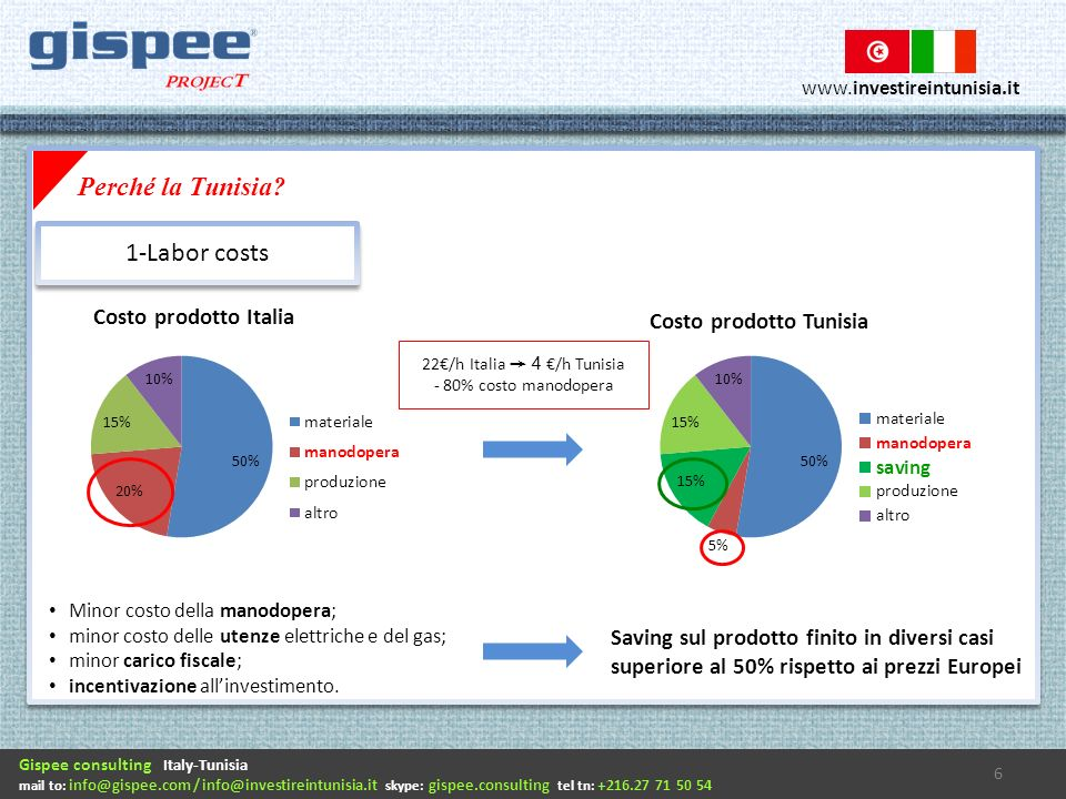 Gispee consulting Italy-Tunisia mail to: info@gispee.com / info@investireintunisia.it skype: gispee.consulting tel tn: +216.27 71 50 54 www.investireintunisia.it Minor costo della manodopera; minor costo delle utenze elettriche e del gas; minor carico fiscale; incentivazione allinvestimento.