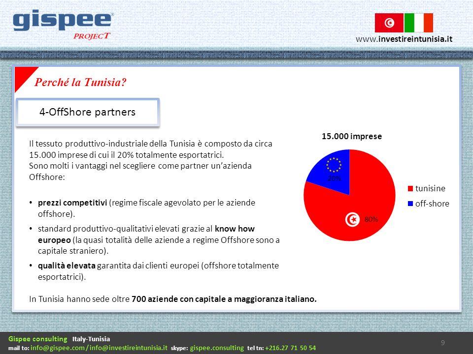 Gispee consulting Italy-Tunisia mail to: info@gispee.com / info@investireintunisia.it skype: gispee.consulting tel tn: +216.27 71 50 54 www.investireintunisia.it Il tessuto produttivo-industriale della Tunisia è composto da circa 15.000 imprese di cui il 20% totalmente esportatrici.