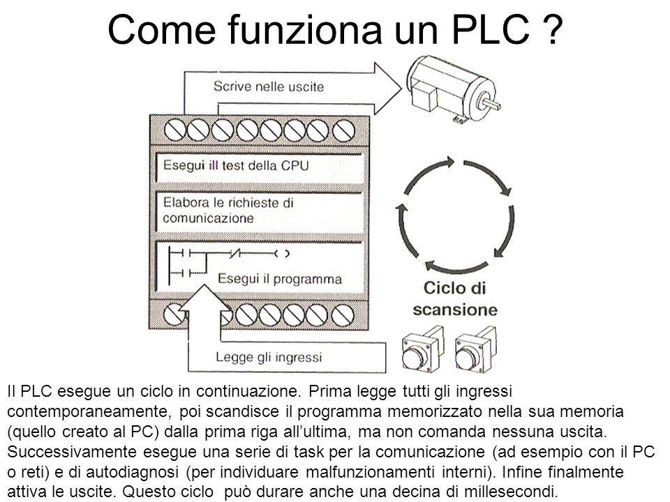 Come funziona un PLC ? Il PLC esegue un ciclo in continuazione. Prima legge tutti gli ingressi contemporaneamente, poi scandisce il programma memorizz