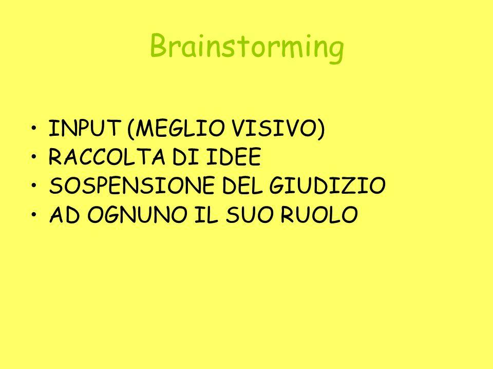 Brainstorming INPUT (MEGLIO VISIVO) RACCOLTA DI IDEE SOSPENSIONE DEL GIUDIZIO AD OGNUNO IL SUO RUOLO