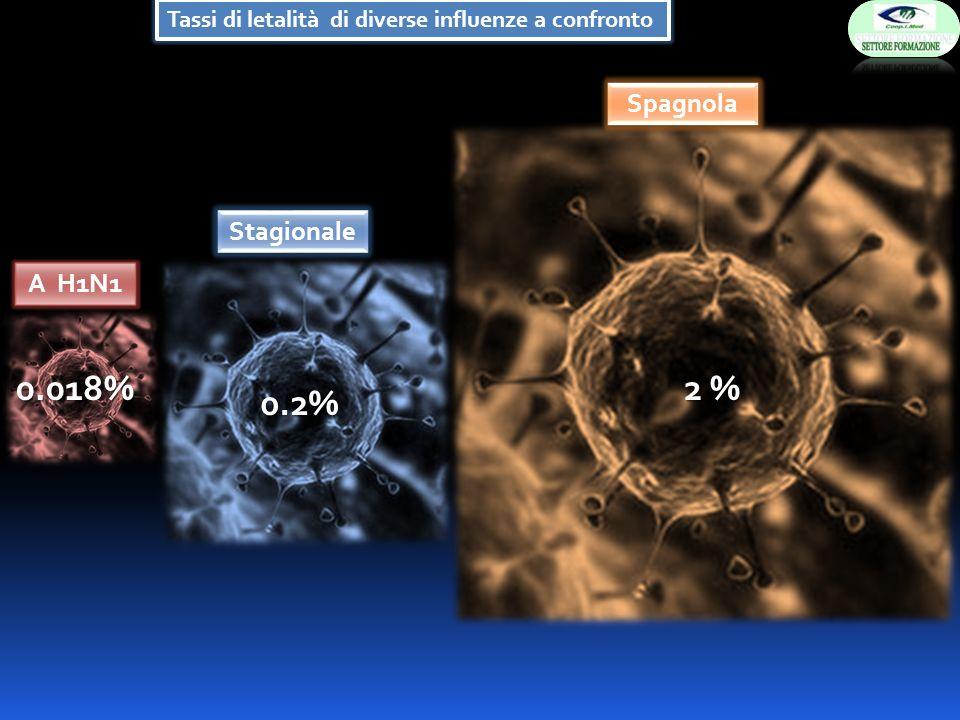 Tassi di letalità di diverse influenze a confronto 0.018% 0.2% 2 % A H1N1 Stagionale Spagnola