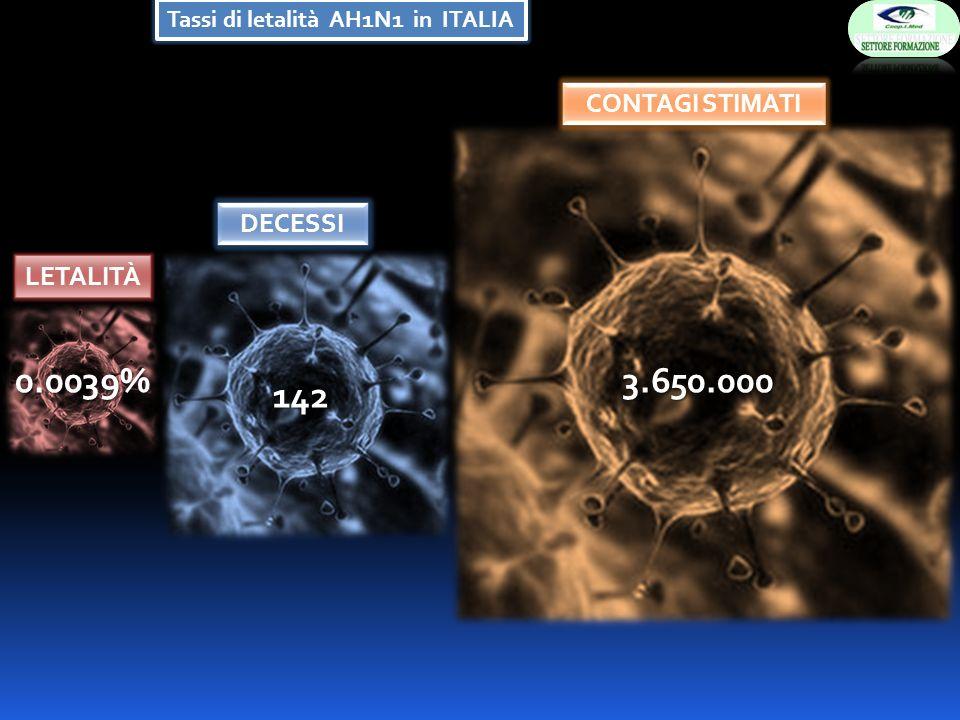 Tassi di letalità AH1N1 in ITALIA 0.0039% 142 3.650.000 LETALITÀ DECESSI CONTAGI STIMATI