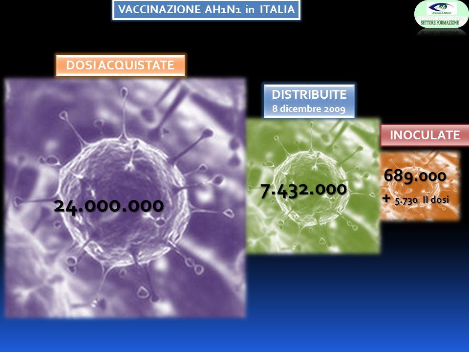 VACCINAZIONE AH1N1 in ITALIA 689.000 + 5.730 II dosi 7.432.000 24.000.000 INOCULATE DISTRIBUITE 8 dicembre 2009 DOSI ACQUISTATE