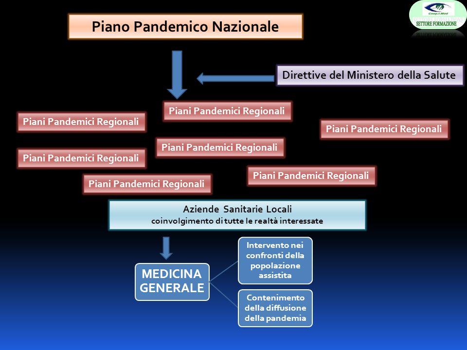 MEDICINA GENERALE Intervento nei confronti della popolazione assistita Contenimento della diffusione della pandemia Piano Pandemico Nazionale Piani Pa