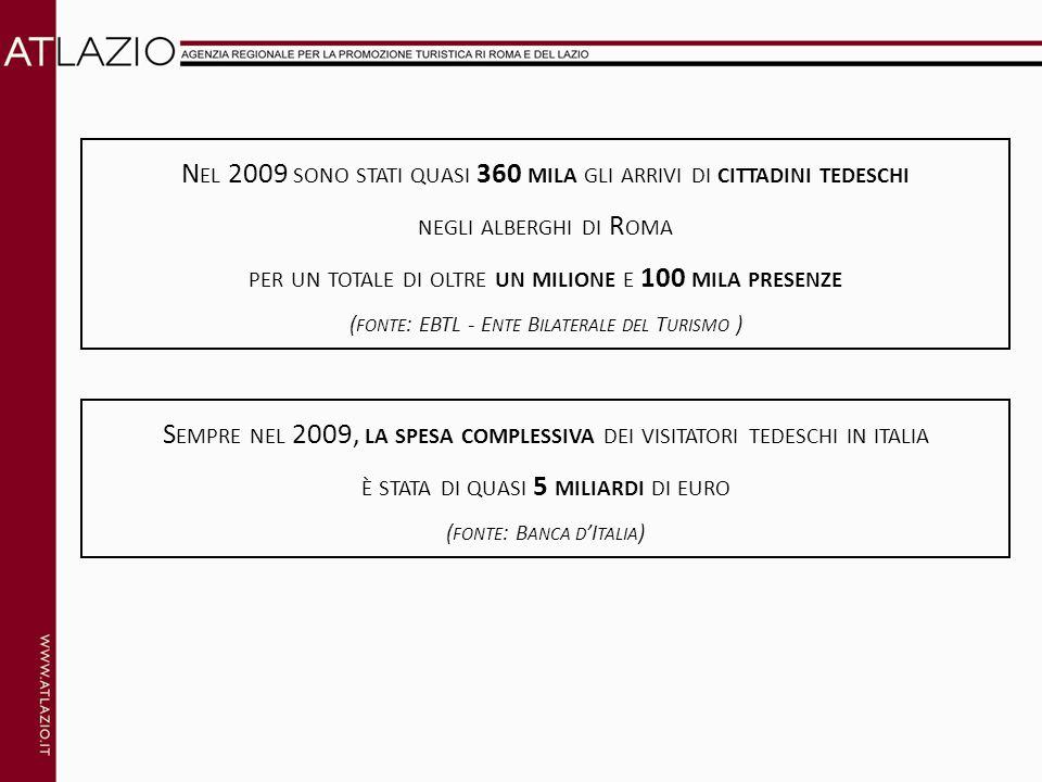 N EL 2009 SONO STATI QUASI 360 MILA GLI ARRIVI DI CITTADINI TEDESCHI NEGLI ALBERGHI DI R OMA PER UN TOTALE DI OLTRE UN MILIONE E 100 MILA PRESENZE ( FONTE : EBTL - E NTE B ILATERALE DEL T URISMO ) S EMPRE NEL 2009, LA SPESA COMPLESSIVA DEI VISITATORI TEDESCHI IN ITALIA È STATA DI QUASI 5 MILIARDI DI EURO ( FONTE : B ANCA D I TALIA )