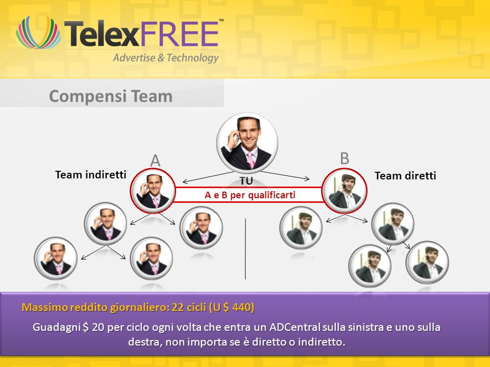 Compensi Team A B Team indiretti Team diretti TU A e B per qualificarti Guadagni $ 20 per ciclo ogni volta che entra un ADCentral sulla sinistra e uno