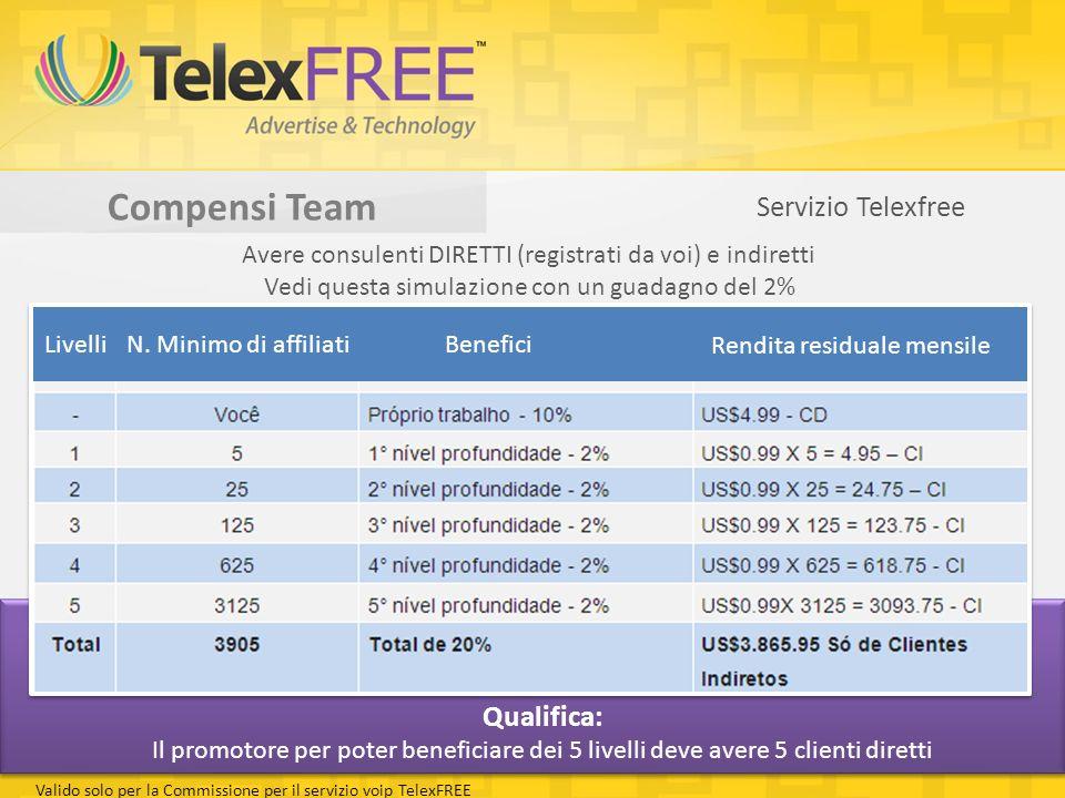Avere consulenti DIRETTI (registrati da voi) e indiretti Vedi questa simulazione con un guadagno del 2% Qualifica: Il promotore per poter beneficiare dei 5 livelli deve avere 5 clienti diretti Valido solo per la Commissione per il servizio voip TelexFREE Servizio Telexfree LivelliN.