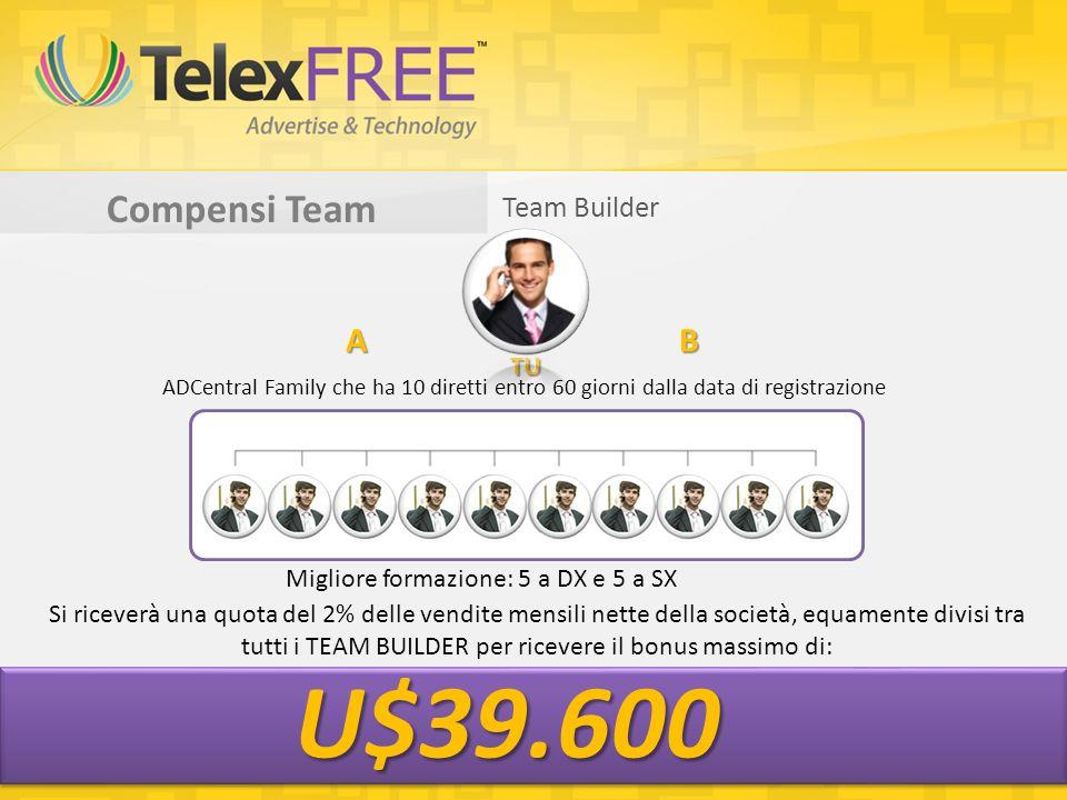Compensi Team Migliore formazione: 5 a DX e 5 a SX AB TU U$39.600 Team Builder ADCentral Family che ha 10 diretti entro 60 giorni dalla data di registrazione Si riceverà una quota del 2% delle vendite mensili nette della società, equamente divisi tra tutti i TEAM BUILDER per ricevere il bonus massimo di: