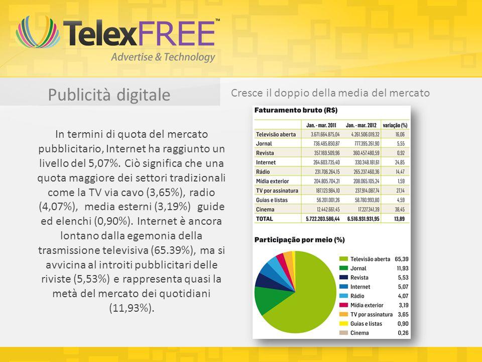Publicità digitale Cresce il doppio della media del mercato In termini di quota del mercato pubblicitario, Internet ha raggiunto un livello del 5,07%.