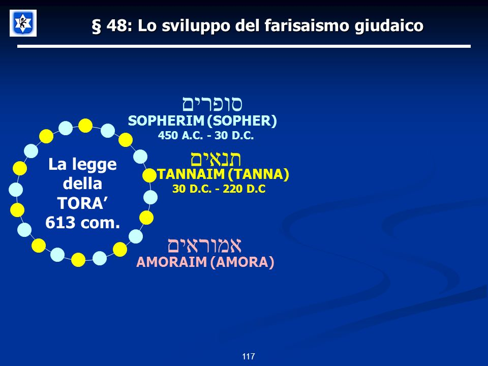 117 La legge della TORA 613 com. § 48: Lo sviluppo del farisaismo giudaico 450 A.C. - 30 D.C. SOPHERIM (SOPHER) TANNAIM (TANNA) 30 D.C. - 220 D.C AMOR