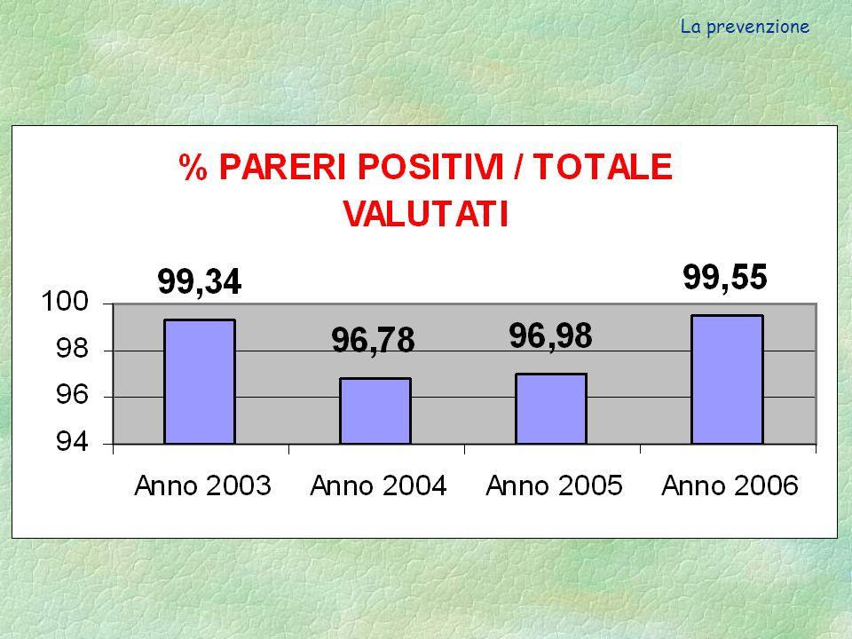 Numero dei pareri emessi dallASL 13 a seguito dei Piani di Lavoro presentati nel periodo 2003 - 2006 Numero dei pareri emessi dallASL 13 a seguito dei