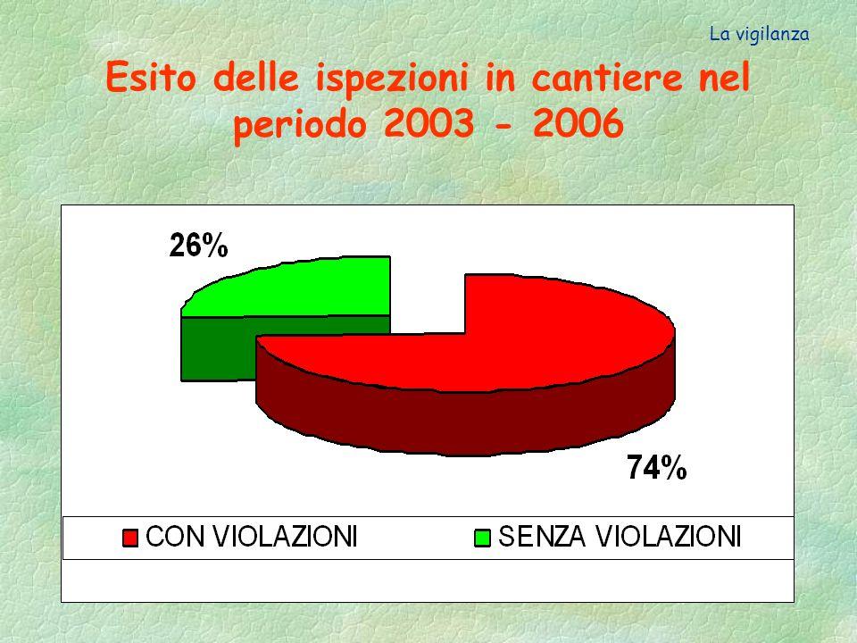 Numero di cantieri ispezionati con violazioni sul totale dei cantieri ispezionati dallASL 13 nel periodo 2003 - 2006 La vigilanza