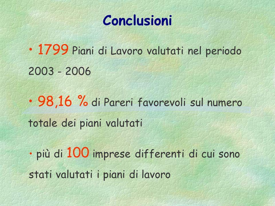 Numero di inchieste svolte, dallo SPRESAL dellASL 13 dal 2003 al 2006, per infortuni successi in cantieri per la rimozione amianto La vigilanza
