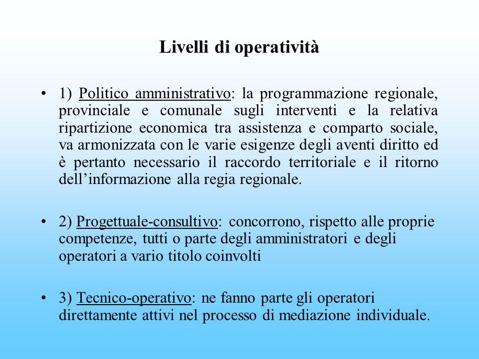 Livelli di operatività 1) Politico amministrativo: la programmazione regionale, provinciale e comunale sugli interventi e la relativa ripartizione eco