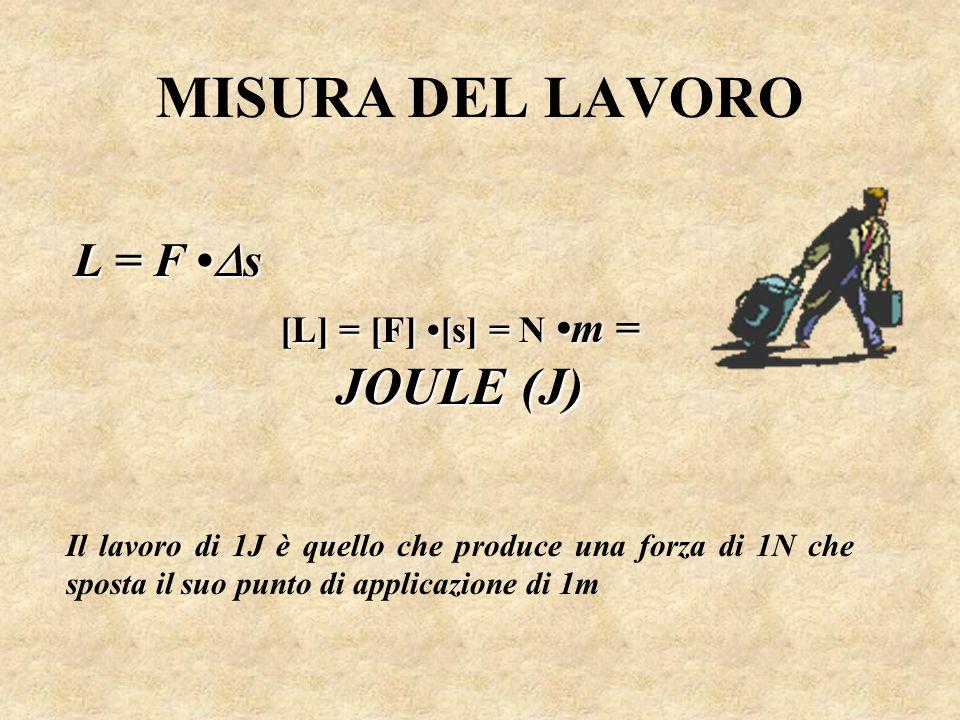 MISURA DEL LAVORO L = F s [L] = [F] [s] = N m = JOULE (J) Il lavoro di 1J è quello che produce una forza di 1N che sposta il suo punto di applicazione