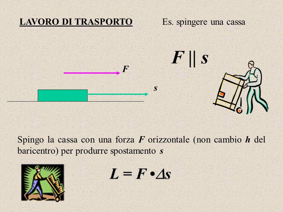 LAVORO DI TRASPORTO F s Es. spingere una cassa Spingo la cassa con una forza F orizzontale (non cambio h del baricentro) per produrre spostamento s L