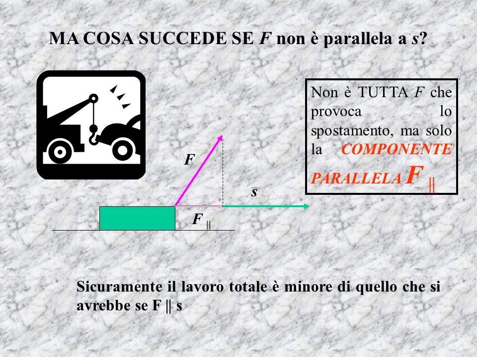 MA COSA SUCCEDE SE F non è parallela a s? s F F || Non è TUTTA F che provoca lo spostamento, ma solo la COMPONENTE PARALLELA F || Sicuramente il lavor