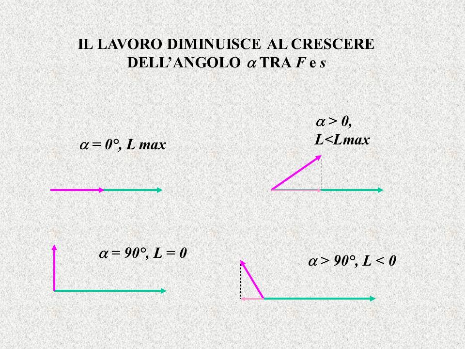 IL LAVORO DIMINUISCE AL CRESCERE DELLANGOLO TRA F e s = 90°, L = 0 = 0°, L max > 0, L<Lmax > 90°, L < 0