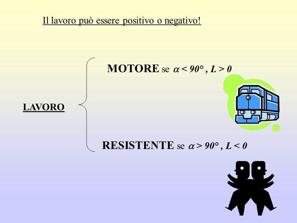 Il lavoro può essere positivo o negativo! LAVORO MOTORE se 0 RESISTENTE se > 90°, L < 0