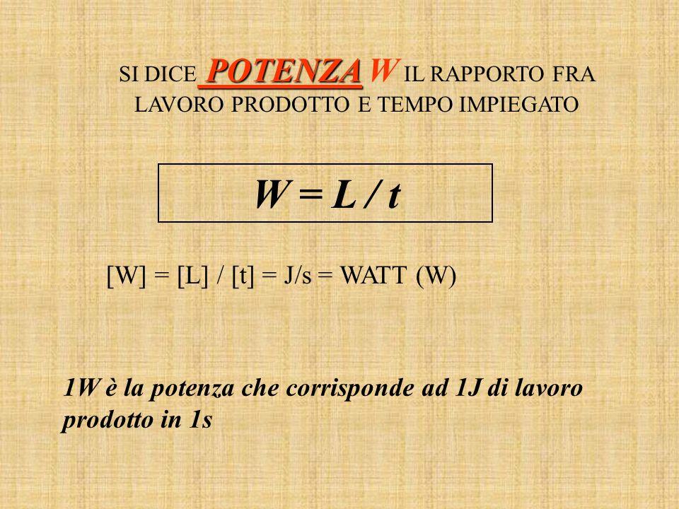 POTENZA SI DICE POTENZA W IL RAPPORTO FRA LAVORO PRODOTTO E TEMPO IMPIEGATO W = L / t [W] = [L] / [t] = J/s = WATT (W) 1W è la potenza che corrisponde