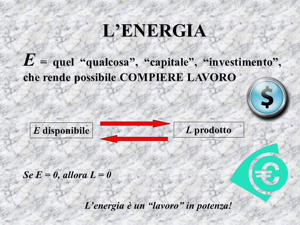LENERGIA E = quel qualcosa, capitale, investimento, che rende possibile COMPIERE LAVORO E disponibile L prodotto Se E = 0, allora L = 0 Lenergia è un