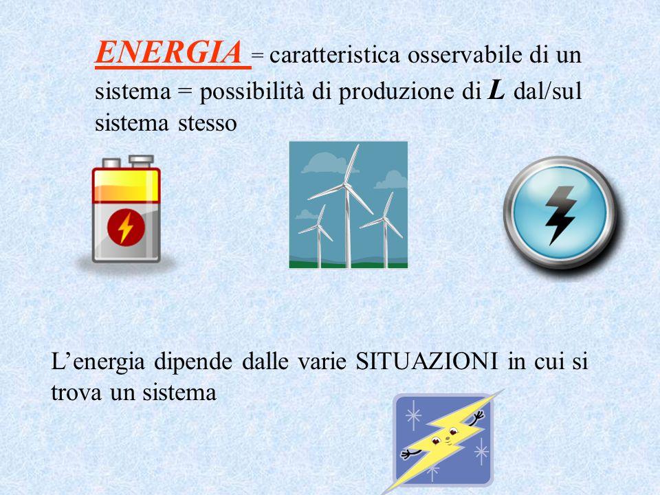 Lenergia dipende dalle varie SITUAZIONI in cui si trova un sistema ENERGIA = caratteristica osservabile di un sistema = possibilità di produzione di L