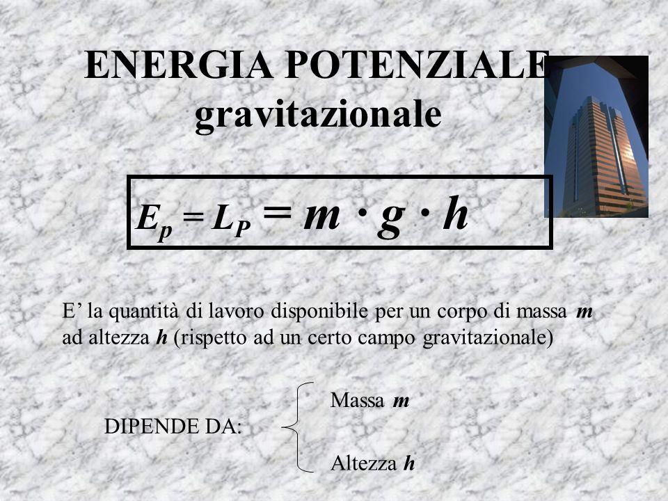 ENERGIA POTENZIALE gravitazionale E p = L P = m · g · h E la quantità di lavoro disponibile per un corpo di massa m ad altezza h (rispetto ad un certo