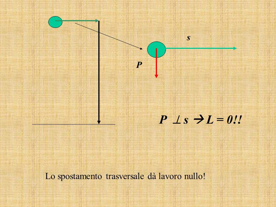 P s P s L = 0!! Lo spostamento trasversale dà lavoro nullo!