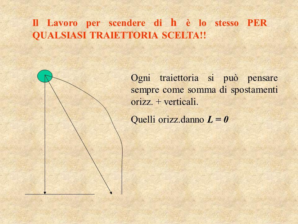 Il Lavoro per scendere di h è lo stesso PER QUALSIASI TRAIETTORIA SCELTA!! Ogni traiettoria si può pensare sempre come somma di spostamenti orizz. + v