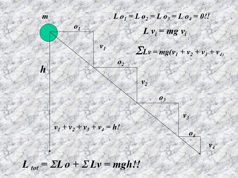 o1o1 v1v1 o2o2 v2v2 o3o3 v3v3 o4o4 v4v4 L o 1 = L o 2 = L o 3 = L o 4 = 0!! L v i = mg v i L tot = L o + Lv = mgh!! Lv = mg(v 1 + v 2 + v 3 + v 4) v 1