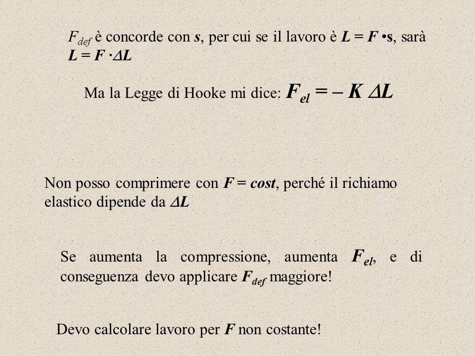 F def è concorde con s, per cui se il lavoro è L = F s, sarà L = F · L Ma la Legge di Hooke mi dice: F el = – K L Non posso comprimere con F = cost, p