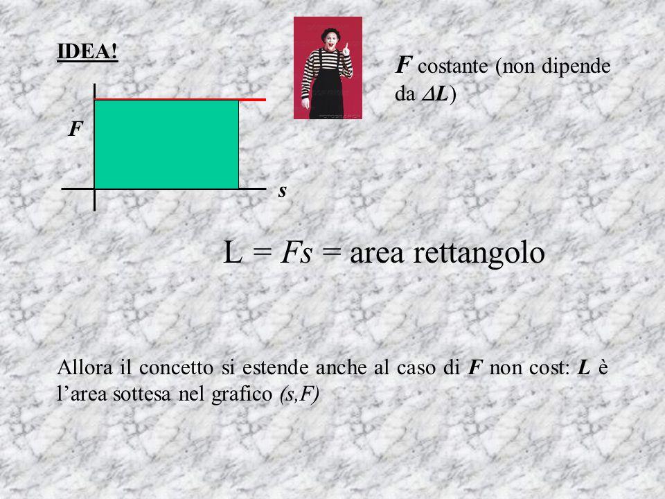 IDEA! F costante (non dipende da L) L = Fs = area rettangolo s F Allora il concetto si estende anche al caso di F non cost: L è larea sottesa nel graf