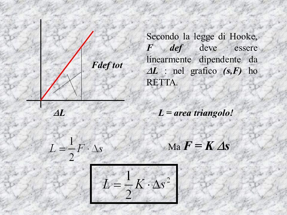 Secondo la legge di Hooke, F def deve essere linearmente dipendente da L : nel grafico (s,F) ho RETTA. L = area triangolo! L Fdef tot Ma F = K s
