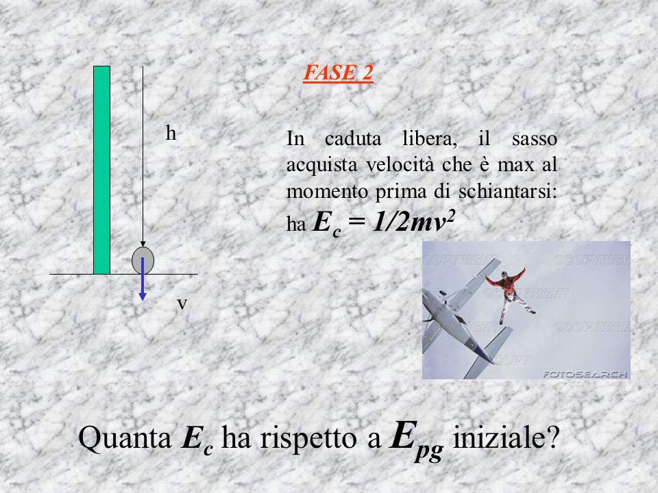 h v FASE 2 In caduta libera, il sasso acquista velocità che è max al momento prima di schiantarsi: ha E c = 1/2mv 2 Quanta E c ha rispetto a E pg iniz