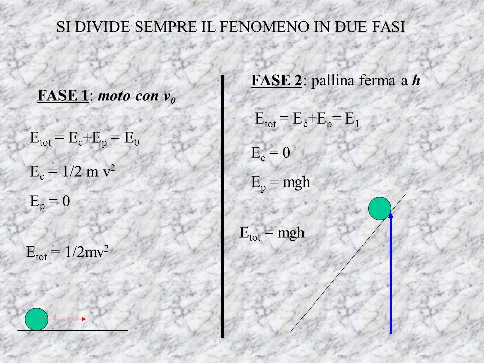 DUE FASI SI DIVIDE SEMPRE IL FENOMENO IN DUE FASI FASE 1: moto con v 0 E tot = E c +E p = E 0 E c = 1/2 m v 2 E p = 0 E tot = 1/2mv 2 FASE 2: pallina