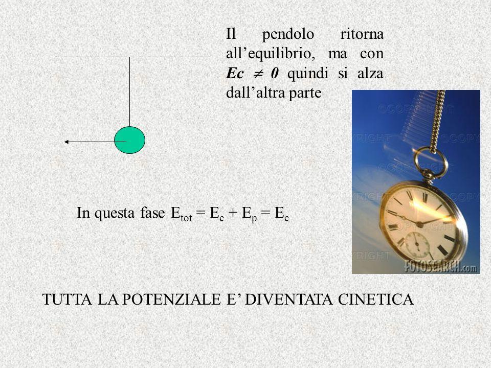 Il pendolo ritorna allequilibrio, ma con Ec 0 quindi si alza dallaltra parte In questa fase E tot = E c + E p = E c TUTTA LA POTENZIALE E DIVENTATA CI