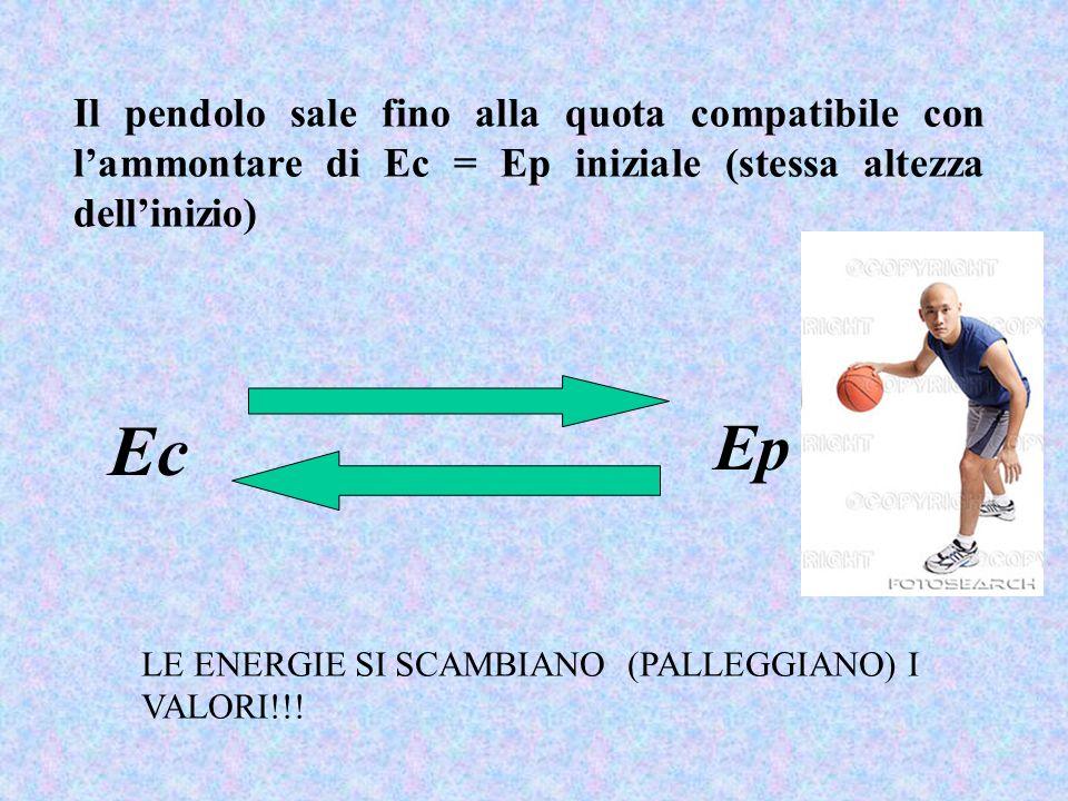 Il pendolo sale fino alla quota compatibile con lammontare di Ec = Ep iniziale (stessa altezza dellinizio) Ec Ep LE ENERGIE SI SCAMBIANO (PALLEGGIANO)