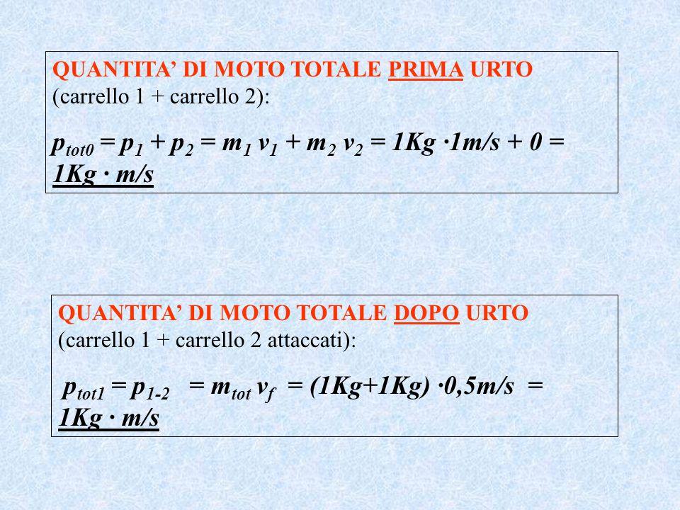 QUANTITA DI MOTO TOTALE PRIMA URTO (carrello 1 + carrello 2): p tot0 = p 1 + p 2 = m 1 v 1 + m 2 v 2 = 1Kg ·1m/s + 0 = 1Kg · m/s QUANTITA DI MOTO TOTA
