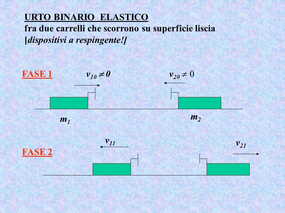 URTO BINARIO ELASTICO fra due carrelli che scorrono su superficie liscia [dispositivi a respingente!] FASE 1 m1m1 v 10 0v 20 0 m2m2 FASE 2 v 11 v 21
