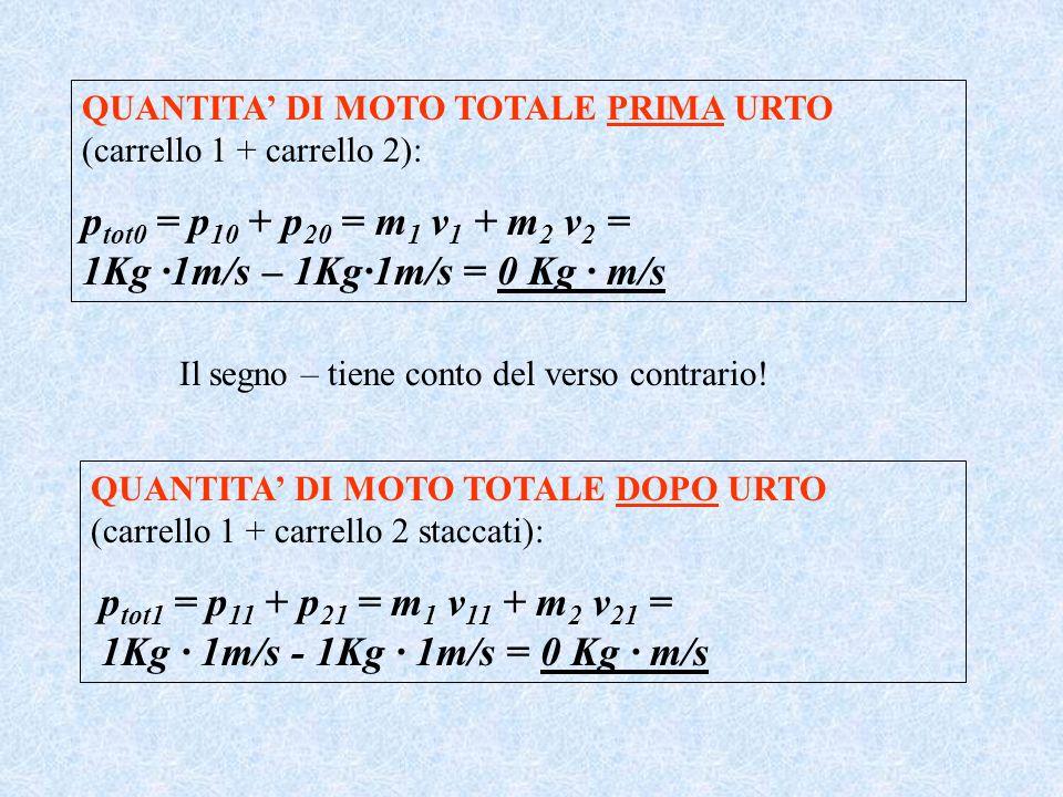 QUANTITA DI MOTO TOTALE PRIMA URTO (carrello 1 + carrello 2): p tot0 = p 10 + p 20 = m 1 v 1 + m 2 v 2 = 1Kg ·1m/s – 1Kg·1m/s = 0 Kg · m/s QUANTITA DI