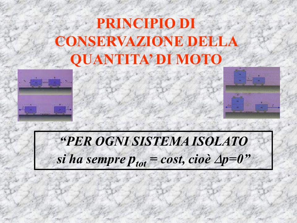 PRINCIPIO DI CONSERVAZIONE DELLA QUANTITA DI MOTO PER OGNI SISTEMA ISOLATO si ha sempre p tot = cost, cioè p=0