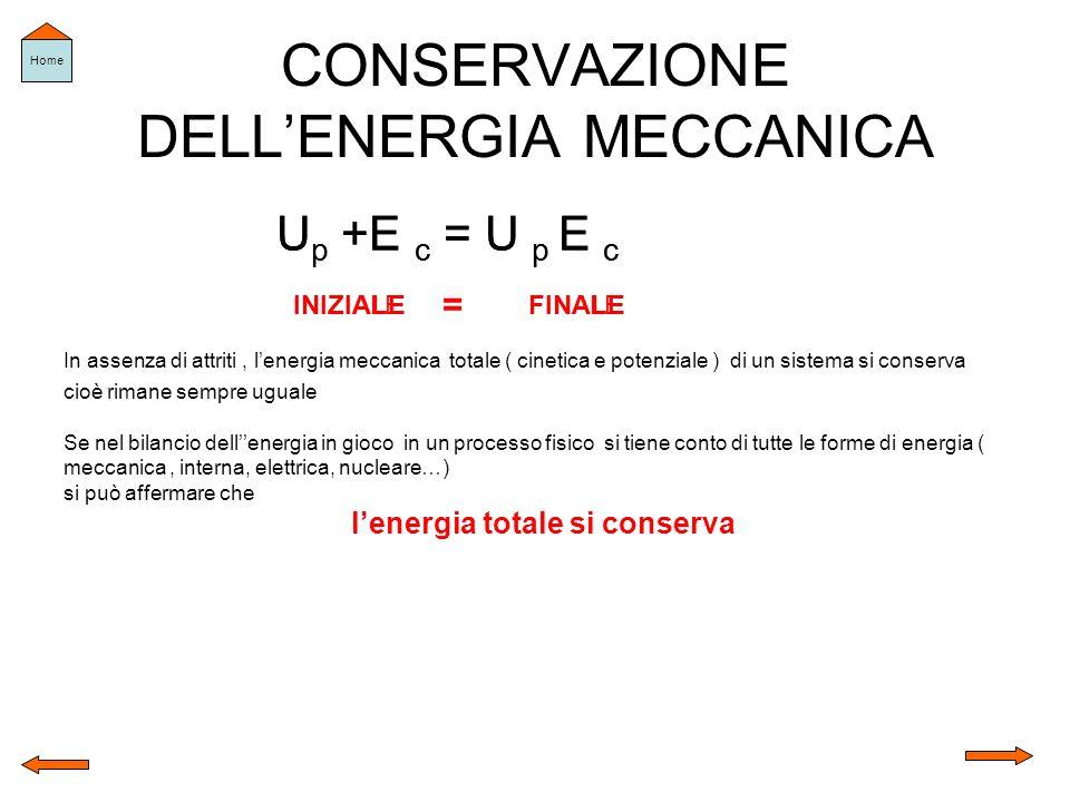 CONSERVAZIONE DELLENERGIA MECCANICA U p +E c = U p E c INIZIALEFINALE = U p +E c = U p E c INIZIALEFINALE = In assenza di attriti, lenergia meccanica