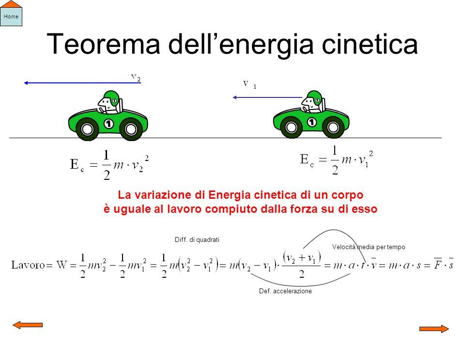 Teorema dellenergia cinetica La variazione di Energia cinetica di un corpo è uguale al lavoro compiuto dalla forza su di esso Diff. di quadrati Def. a