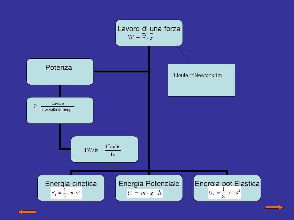 IL LAVORO MOTORE Una forza che agisce su un corpo e ne produce uno spostamento si dice che compie un lavoro F s W = F.