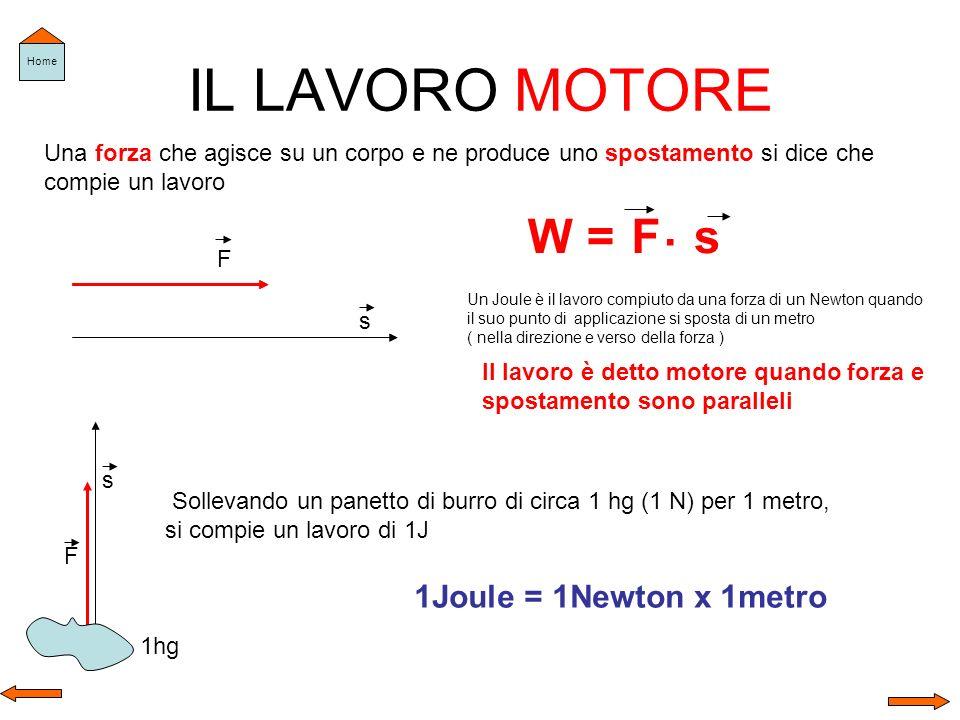 IL LAVORO NULLO s F 90 0 Se forza e spostamento formano un angolo di90 0 allora Il lavoro è nullo W =F.