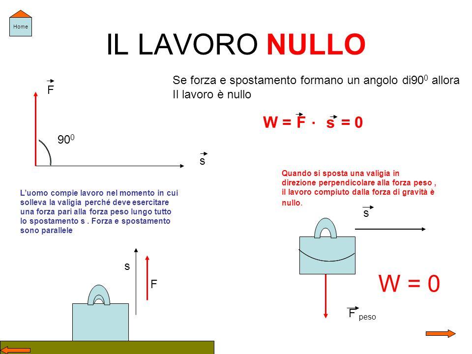 IL LAVORO NULLO s F 90 0 Se forza e spostamento formano un angolo di90 0 allora Il lavoro è nullo W =F. s = 0 W = 0 s F peso Quando si sposta una vali