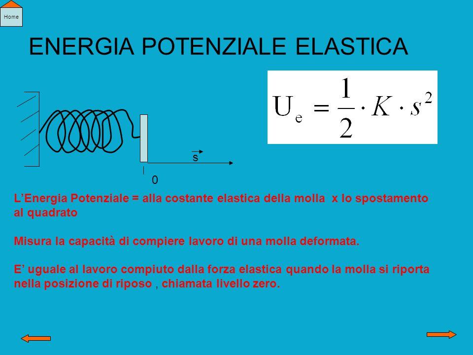 ENERGIA POTENZIALE ELASTICA 0 s LEnergia Potenziale = alla costante elastica della molla x lo spostamento al quadrato Misura la capacità di compiere l