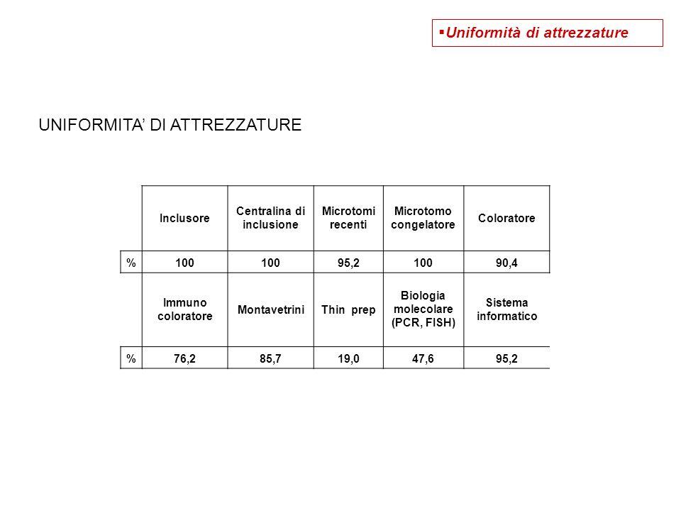 Inclusore Centralina di inclusione Microtomi recenti Microtomo congelatore Coloratore %100 95,210090,4 Immuno coloratore MontavetriniThin prep Biologi